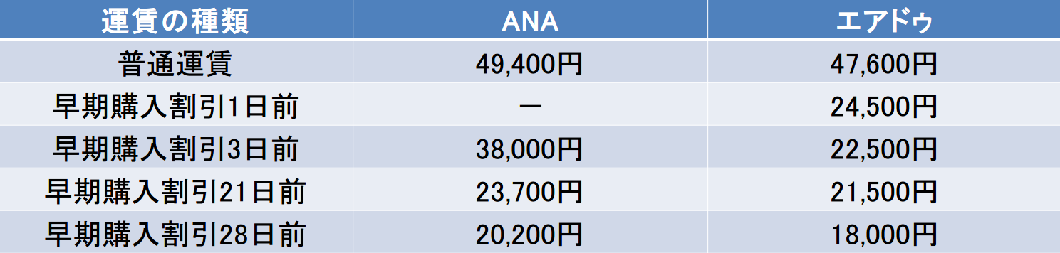 岡山ー新千歳間ののANAとエアドゥの運賃比較表