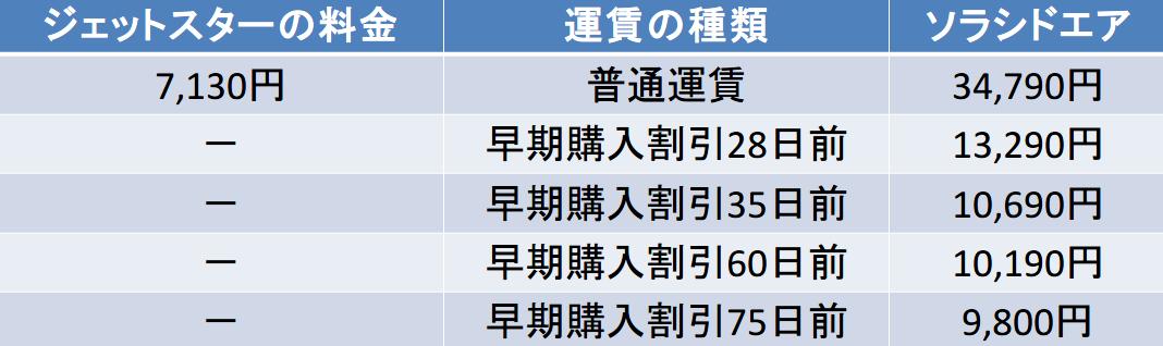 東京-熊本間のジェットスター・ソラシドエア料金