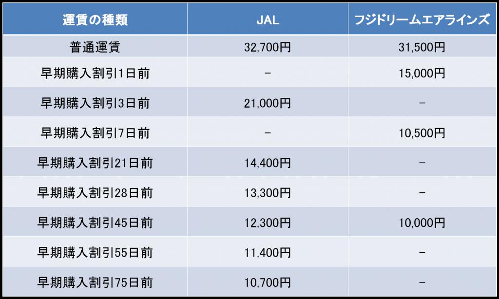 名古屋-熊本間のJALとFDAの料金
