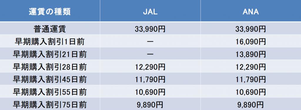 東京-岡山間の航空券の料金
