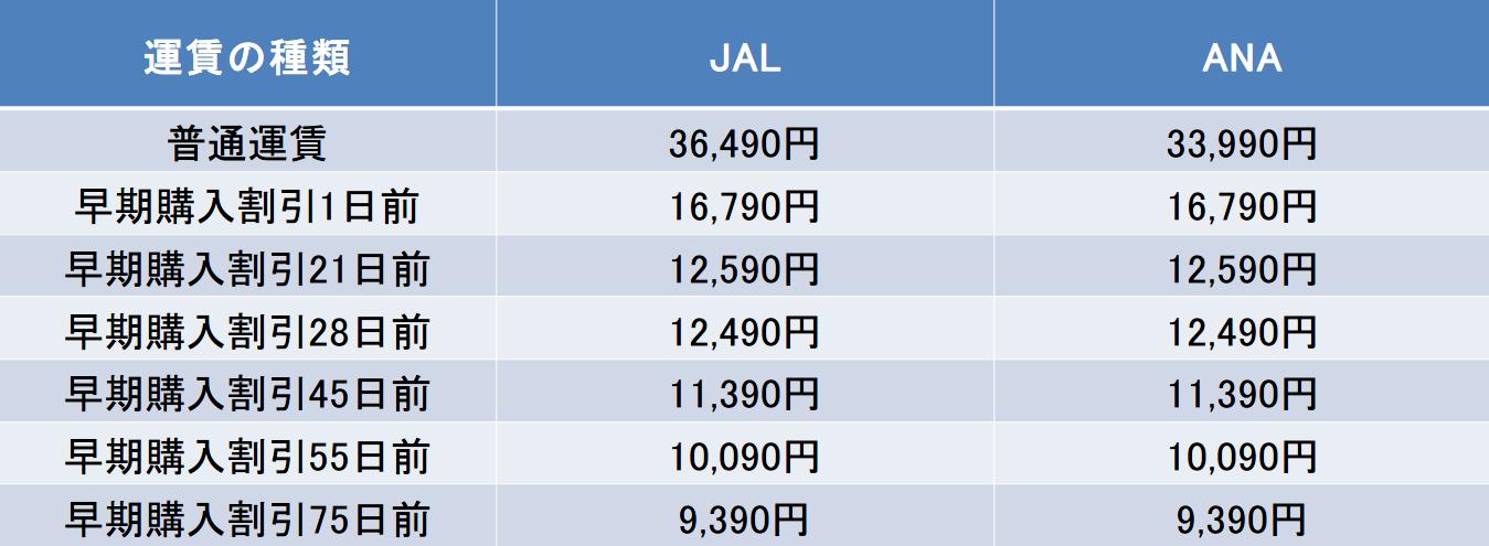 飛行機VS新幹線!東京-岡山間の料金、時間比較! | エアトリ ...