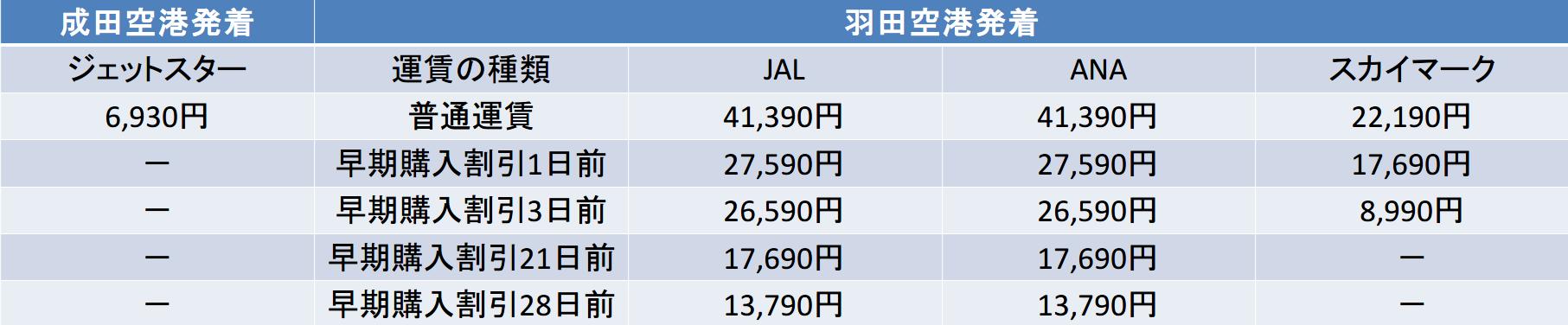 東京-福岡 ジェットスター JAL ANA スカイマーク 料金比較