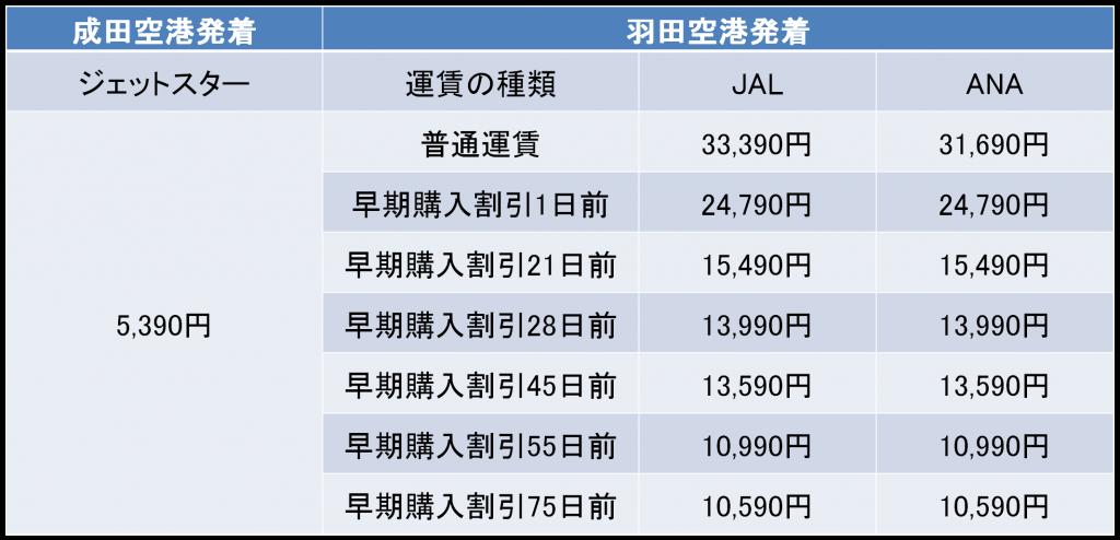 東京-高松間の航空券の料金