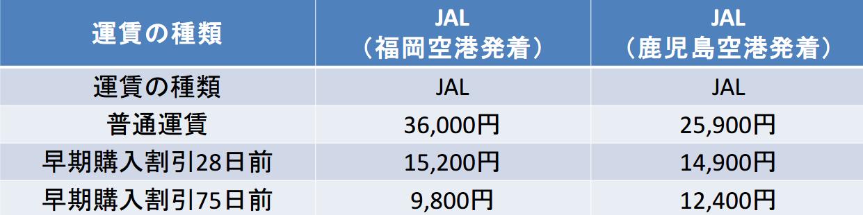 九州-奄美間の航空券の料金
