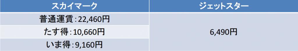 スカイマークとジェットスターの東京-札幌間の航空券の料金