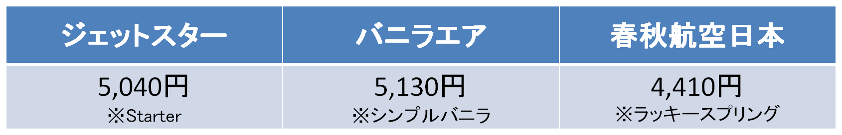 成田-新千歳間の航空券の料金