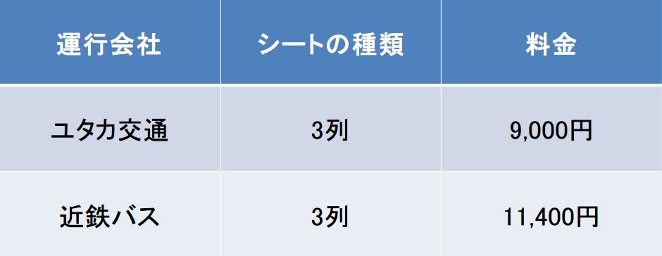 大阪-長崎間のバスの料金