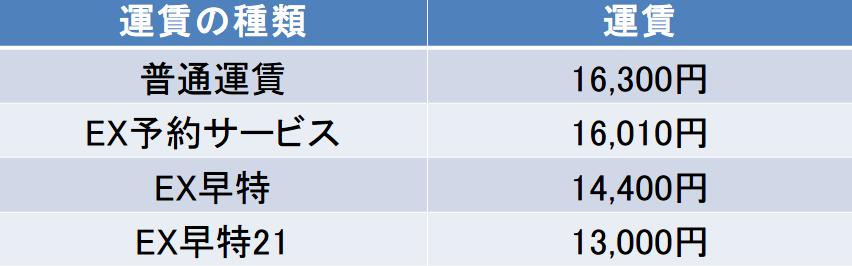 東京-岡山間の新幹線の料金