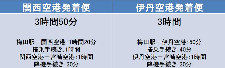 梅田駅ー宮崎空港間の総移動時間
