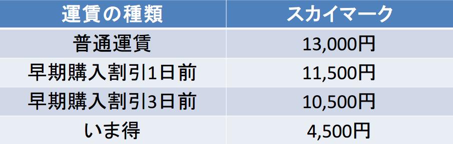 神戸-長崎間の航空券の料金