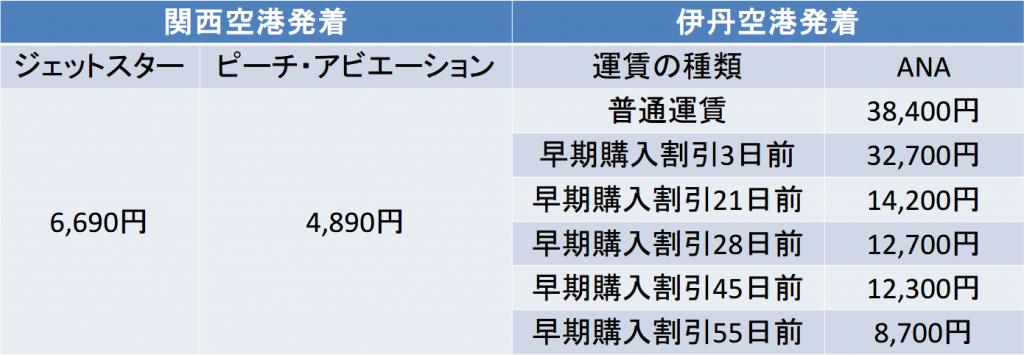 大阪-沖縄間の10月の航空券料金