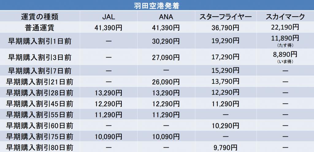 羽田-福岡間の航空券の料金