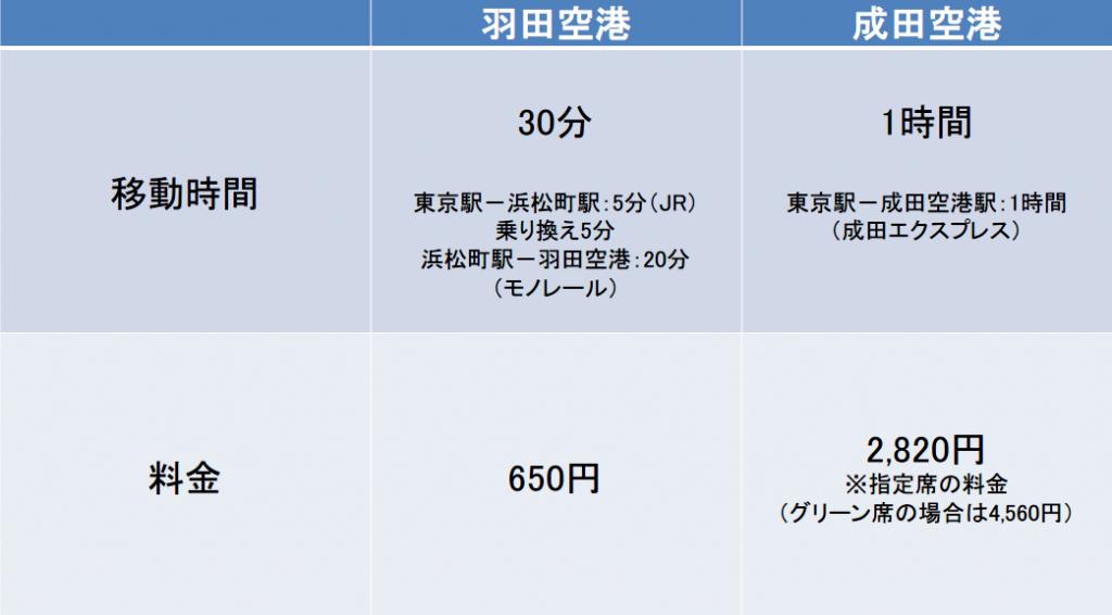 東京駅からの羽田空港、成田空港の料金と時間の比較