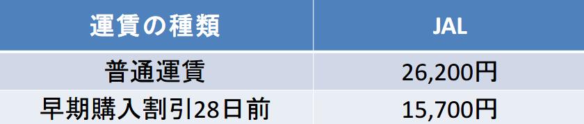 沖縄-奄美間の航空券の料金