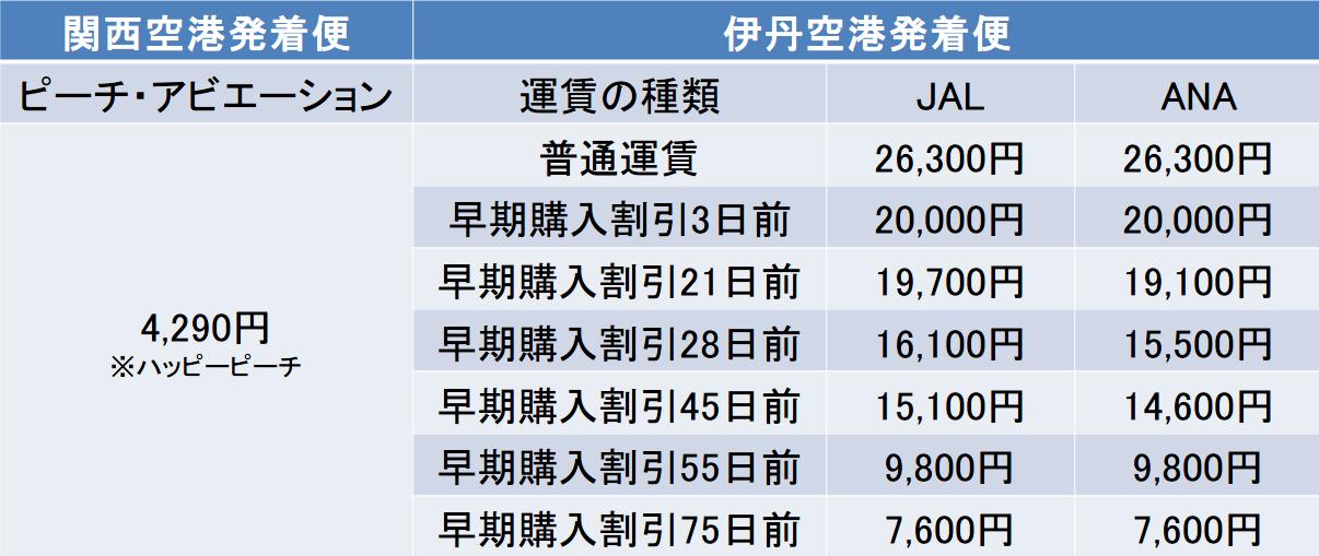 大阪ー宮崎間のピーチ、JALとANA別の運賃比較