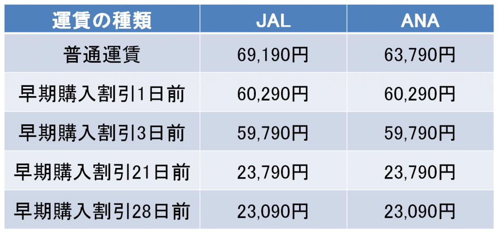 羽田-石垣間の航空券の料金