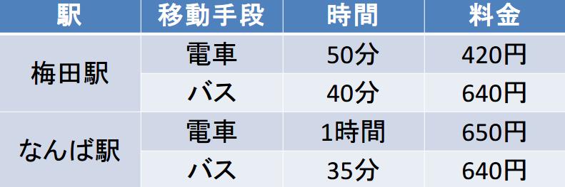 大阪市内-伊丹空港間の料金と移動時間