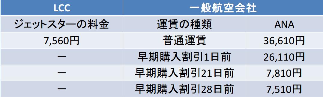 名古屋-鹿児島の航空券料金