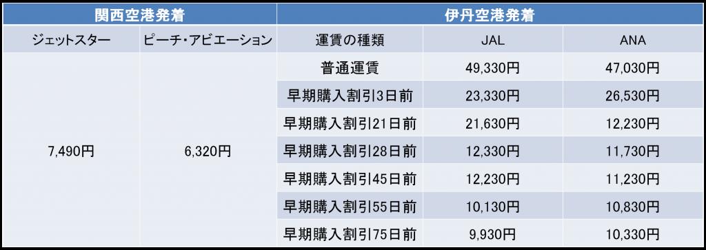 札幌-大阪間の航空券の料金
