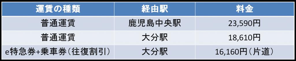大阪-宮崎間の新幹線料金