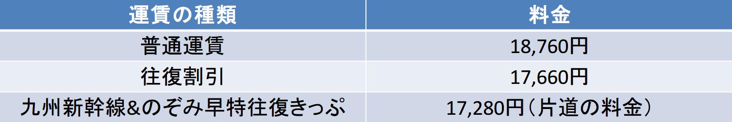熊本-京都間の列車の料金