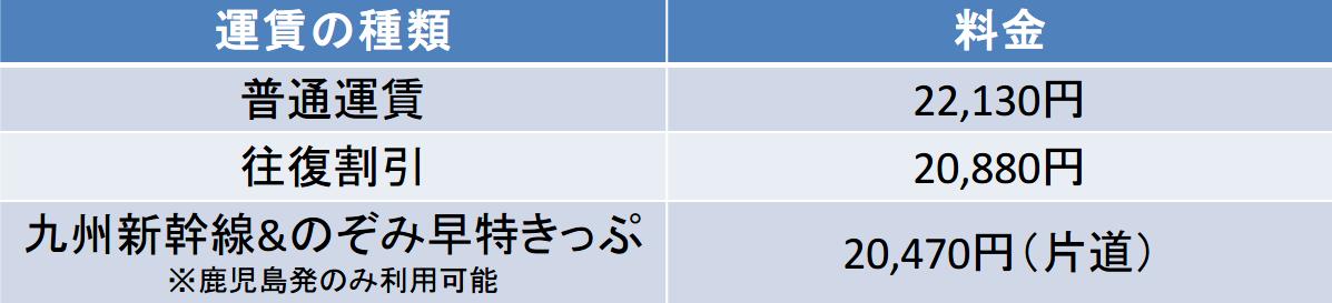 鹿児島-京都間の新幹線の料金