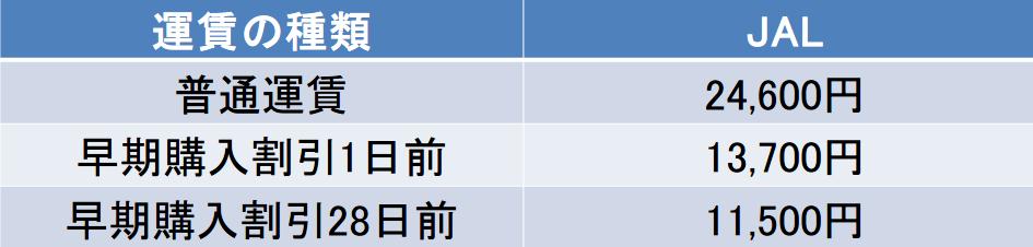 JAL福岡-伊丹空港間早割運賃表