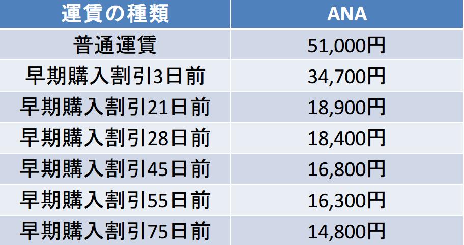 大阪-宮古間の航空券の料金