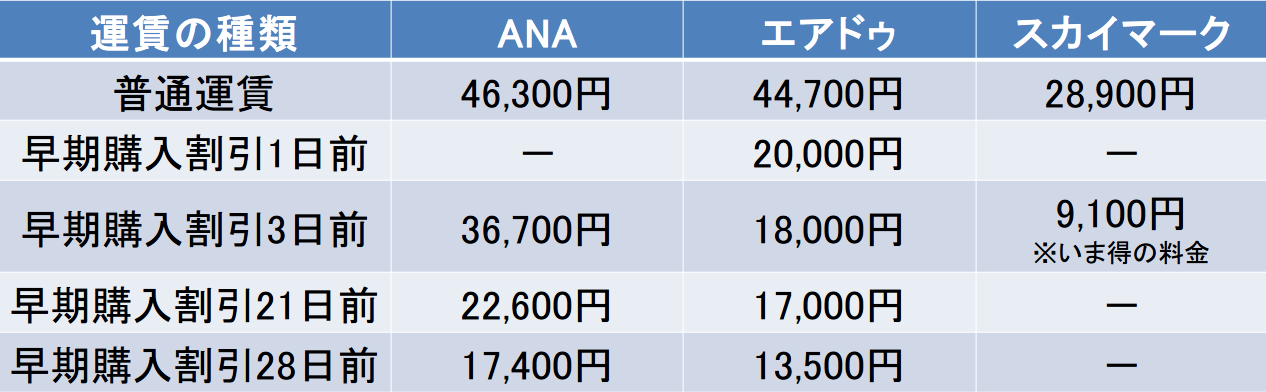 ANAとエアドゥとスカイマークの早割料金表