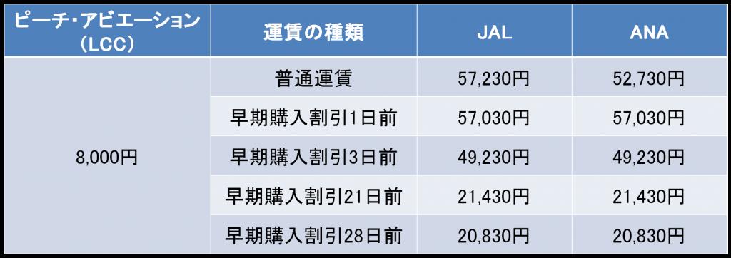 関西-石垣間の航空券の料金