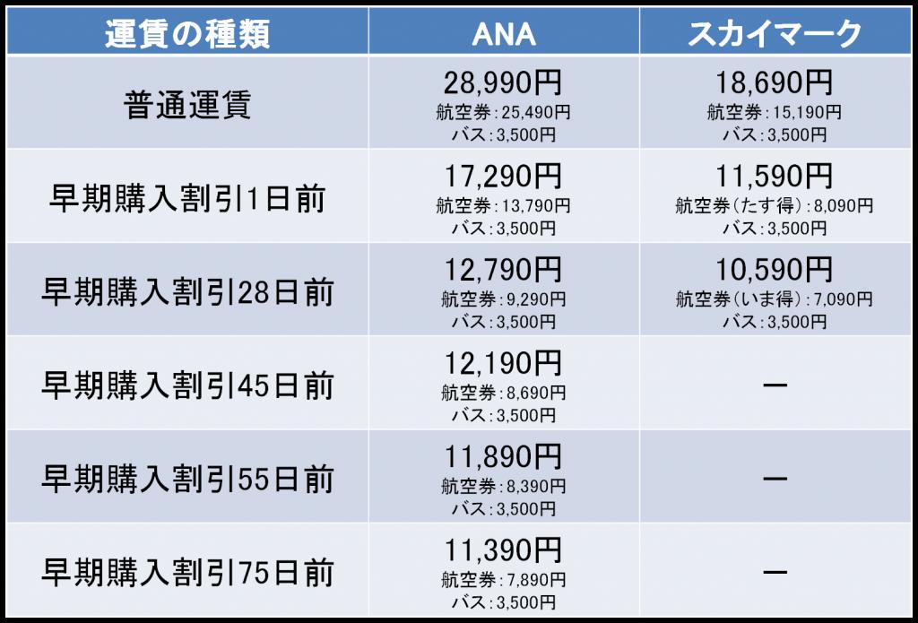 神戸空港経由の羽田-徳島間の料金
