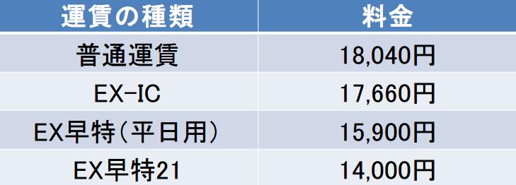 東京-広島間の新幹線の料金