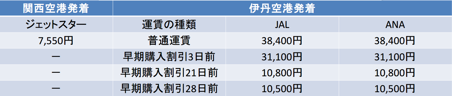 大阪-沖縄 ジェットスター JAL ANA 料金比較