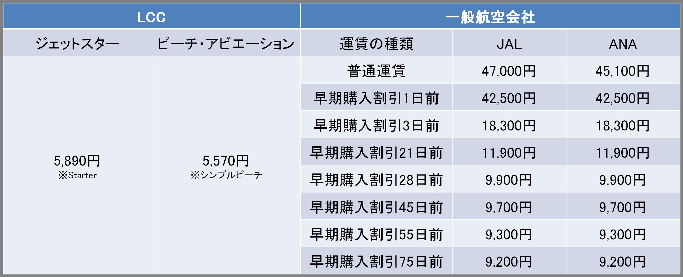関西-新千歳間の航空券の料金