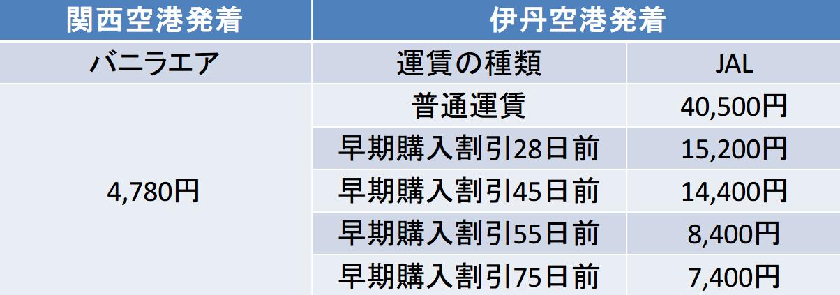 関西-奄美間の航空券の料金