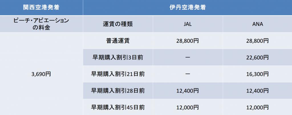 大阪-長崎間の航空券の料金