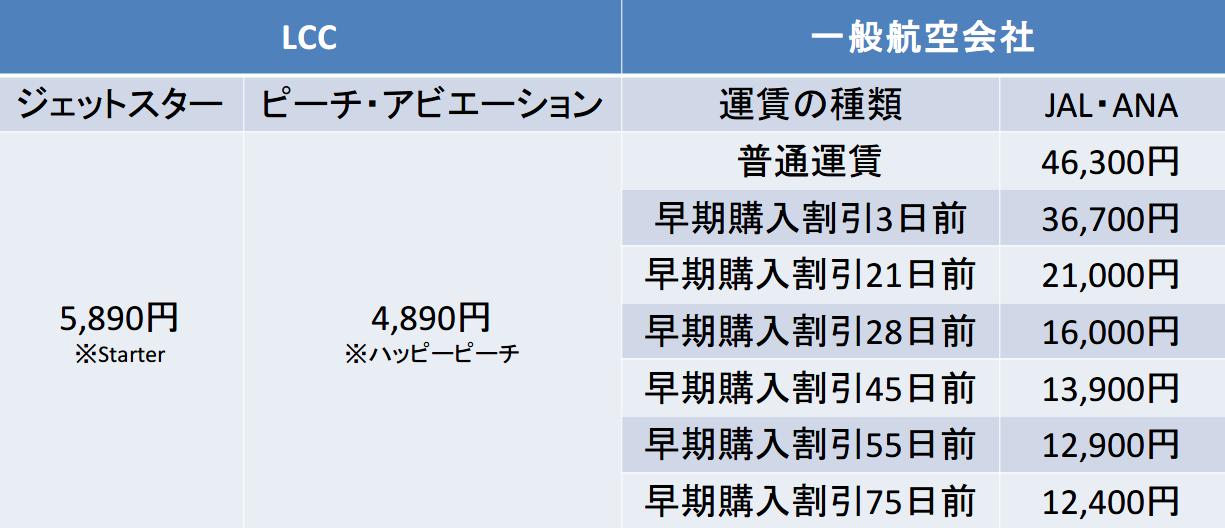 関空ー新千歳間のキャリア別運賃比較表