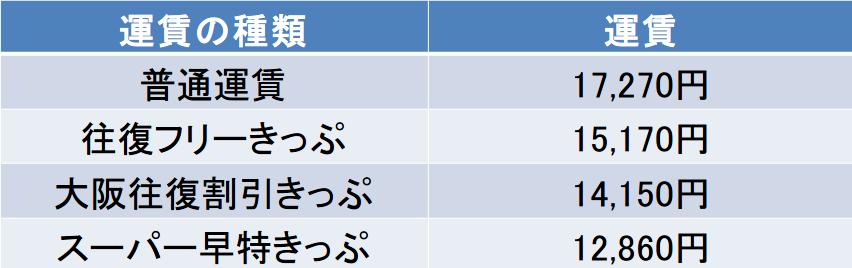 大阪-長崎間の新幹線の料金