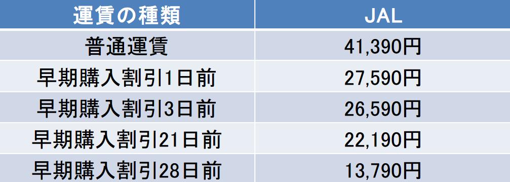 JAL福岡-羽田空港間早割運賃表