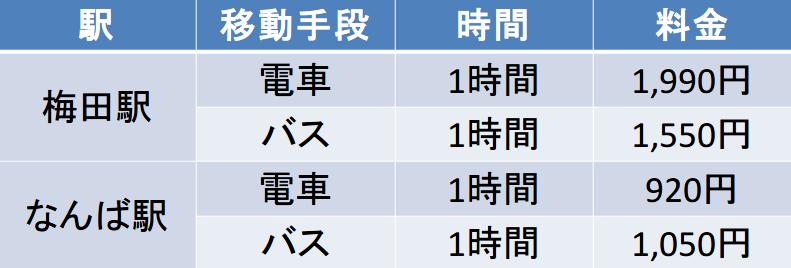 大阪市内-関西空港間の料金と移動時間