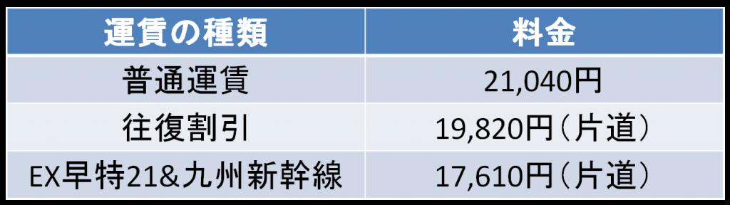 名古屋-熊本間の新幹線料金