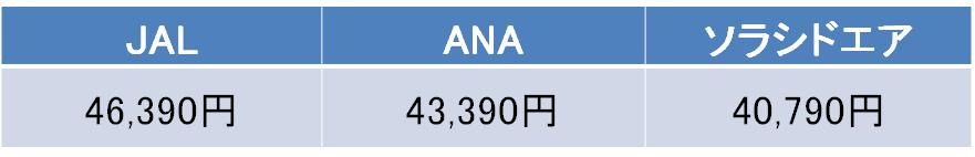 羽田空港-鹿児島空港間のソラシドエア、JAL・ANAの普通運賃の料金
