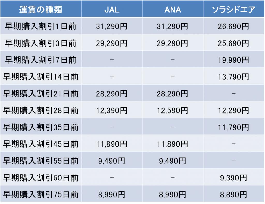 羽田空港-鹿児島空港間のソラシドエア、JAL・ANAの早期購入割引の料金