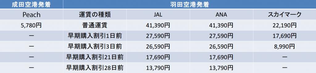東京-福岡 JAL ANA スカイ Peach 料金