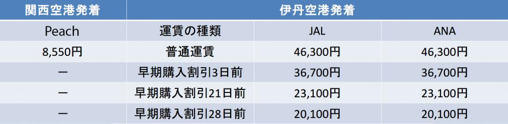 大阪-北海道 JAL ANA Peach 料金