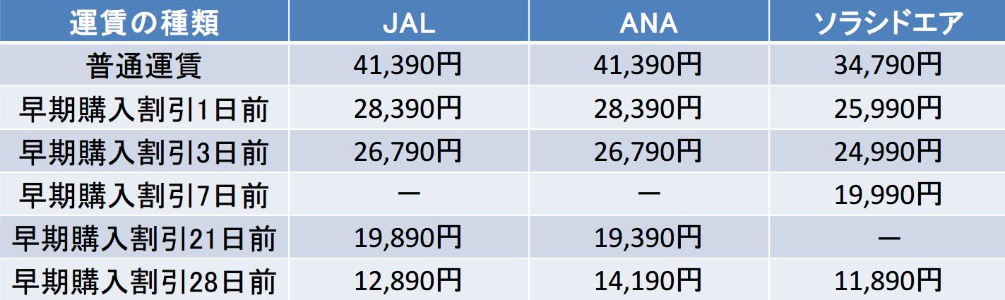 羽田ー宮崎間のJALとANAとソラシドエアの早割運賃