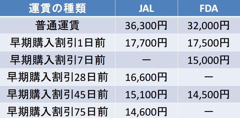静岡空港-福岡空港間のキャリア別運賃比較表