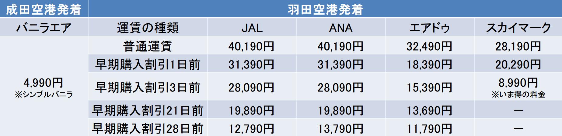 バニラエアとANAとJALとエアドゥとスカイマークの早割料金表