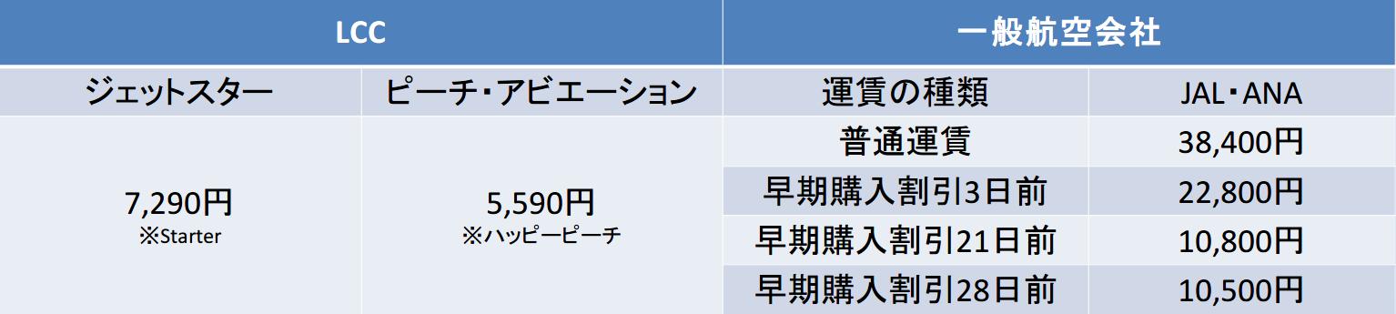 関空ー那覇間のキャリア別運賃比較表