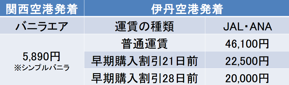 函館から関空と伊丹空港発着
